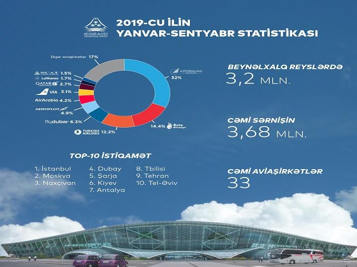 2019-cu ilin ilk doqquz ayı ərzində Azərbaycanın hava limanları 4,3 milyon sərnişinə xidmət göstərib