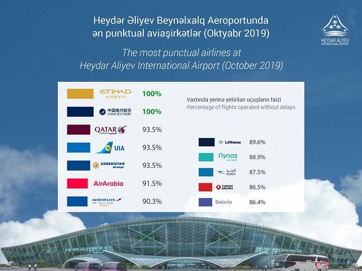 """""""Etihad Airways"""" və """"China Southern"""" oktyabr ayı üzrə ən punktual aviaşirkətlər olub"""