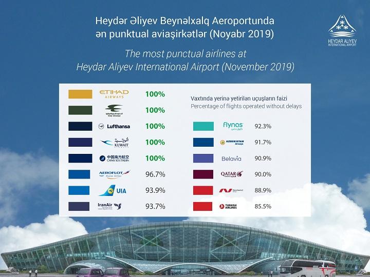 Eyni zamanda beş aviaşirkət Heydər Əliyev Beynəlxalq Aeroportunda 100% punktuallıq nümayiş etdirib