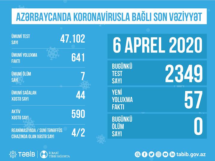 TƏBİB: Azərbaycanda indiyədək 47 102 nəfər COVID-19 testindən keçib