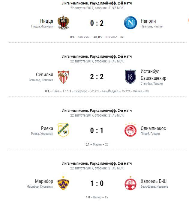 «Наполи», «Севилья», «Олимпиакос» и «Марибор» вышли в групповой этап ЛЧ-2017/18 - ВИДЕО