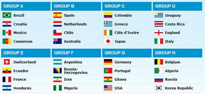 Группа а чм по футболу 2014